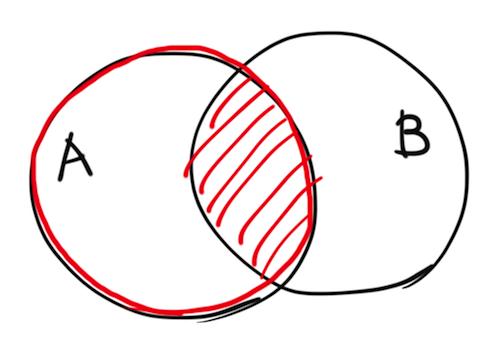 条件付き確率のベン図